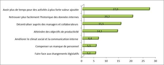 raisons-informatisation-des-processus