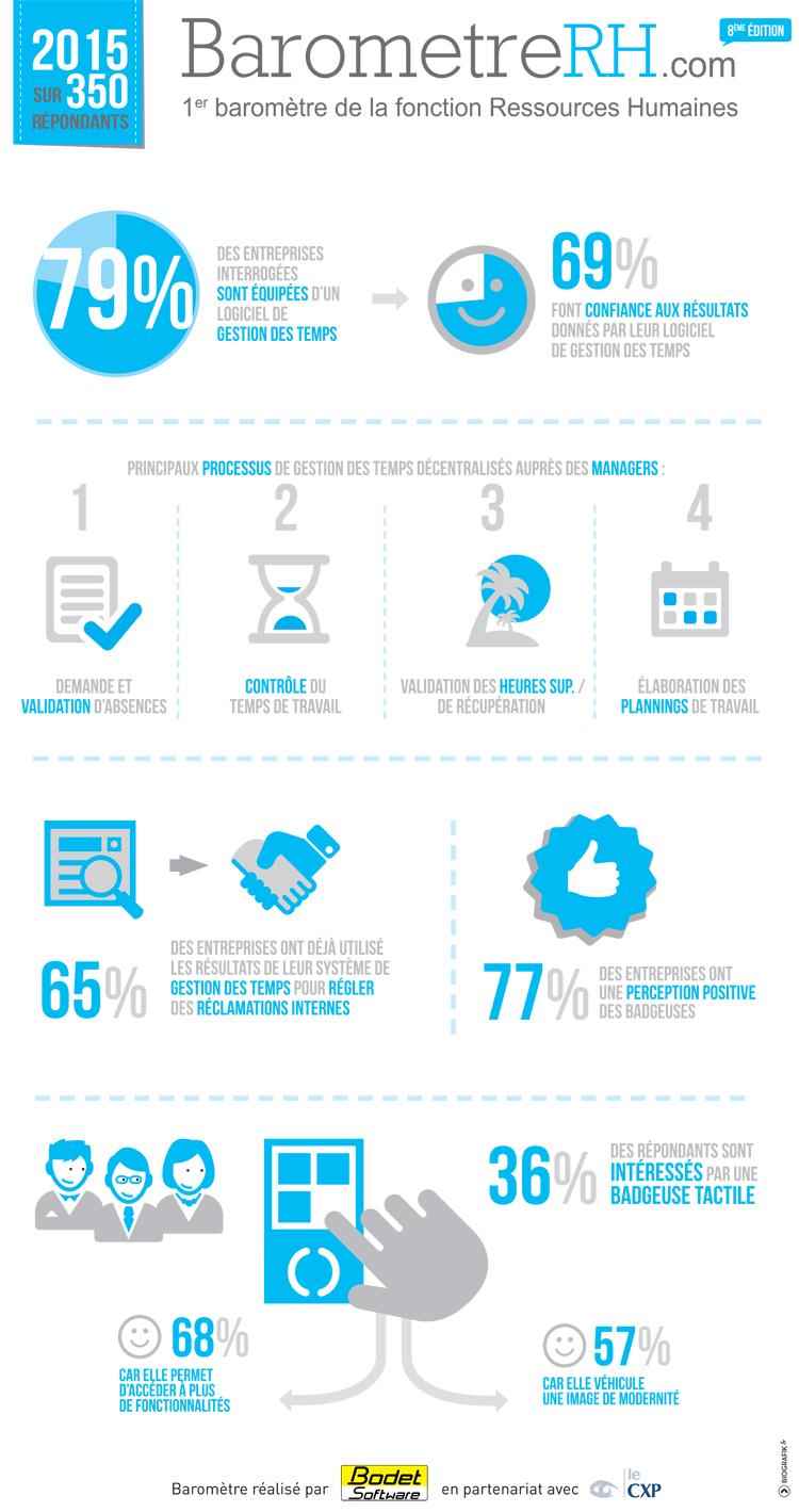 Infographie Baromètre RH Bodet Software / Le CXP