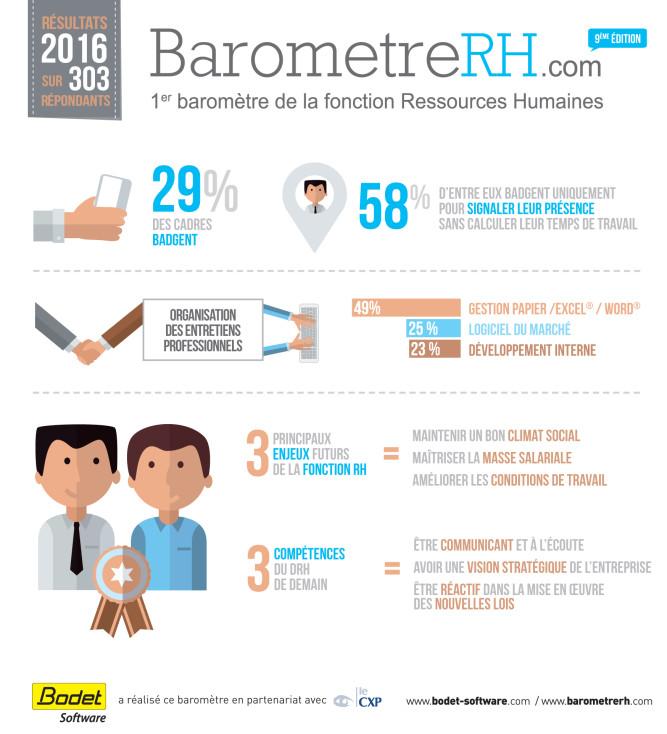 Infographie des chiffres-clefs du Baromètre RH 2016