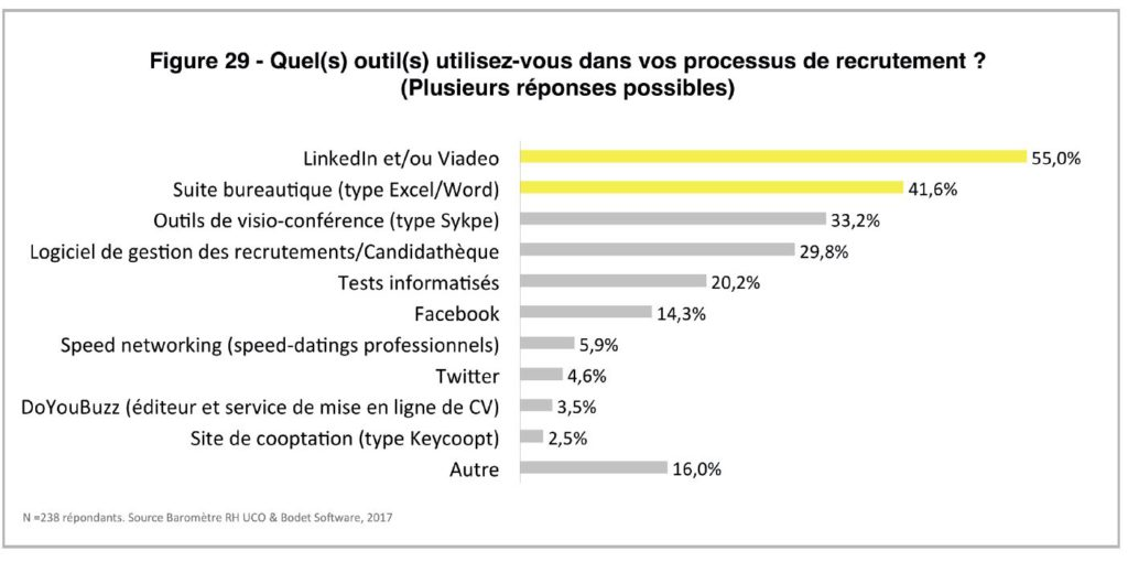 Figure 29 - outils recrutement