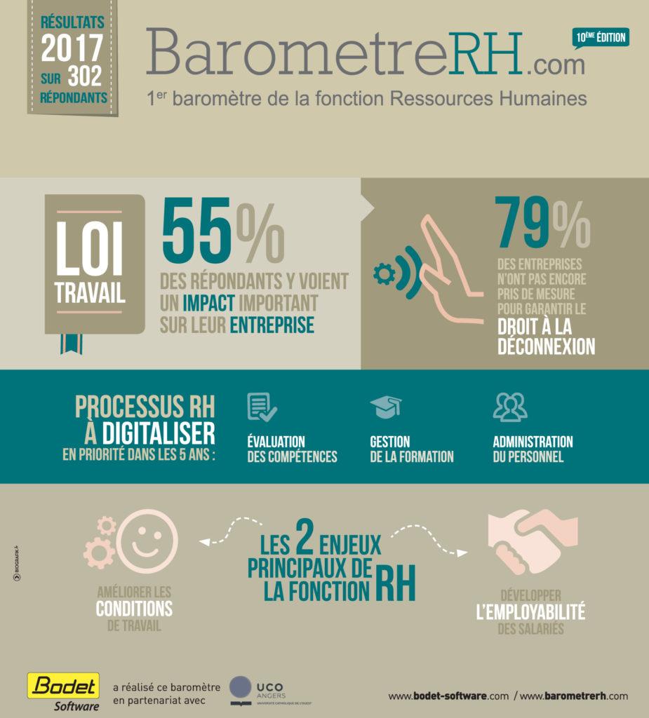 Infographie des résultats du Baromètre RH 2017