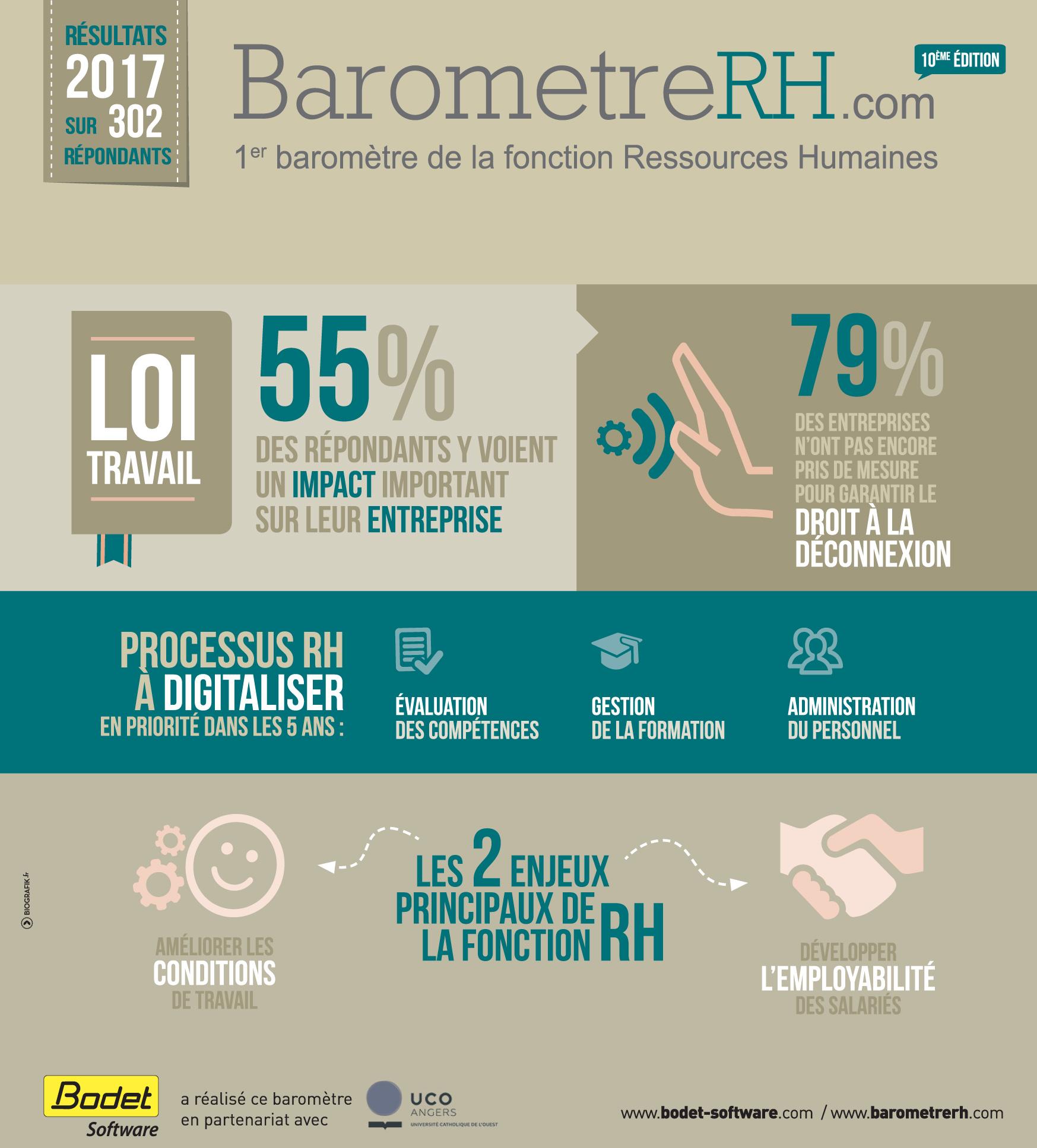 Infographie des chiffres-clefs du Baromètre RH 2017