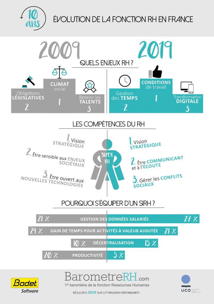 Infographie Résultats Baromètre RH 2019