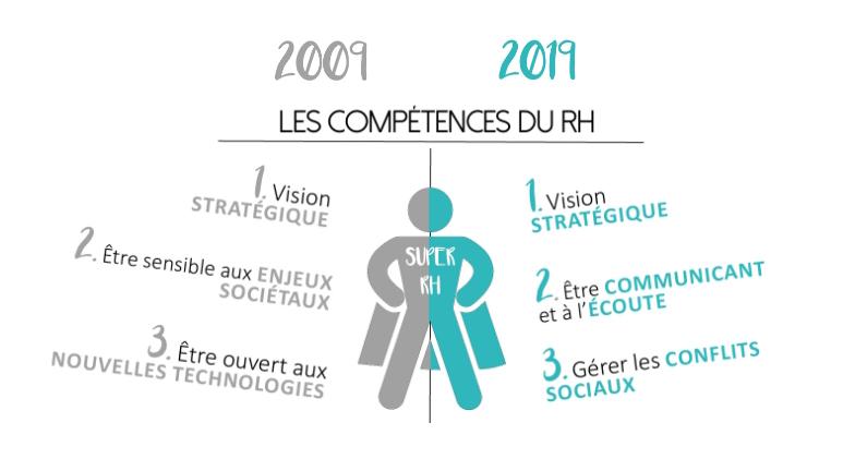 Baromètre RH 2019 - Les compétences du RH