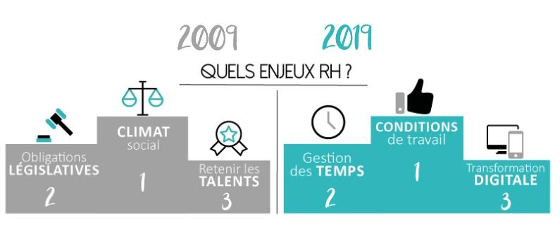 Baromètre RH 2019 - Les enjeux RH