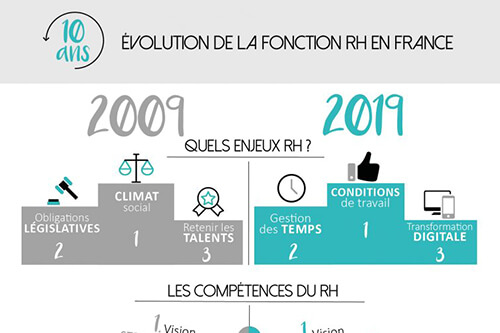Miniature infographie Baromètre RH 2019