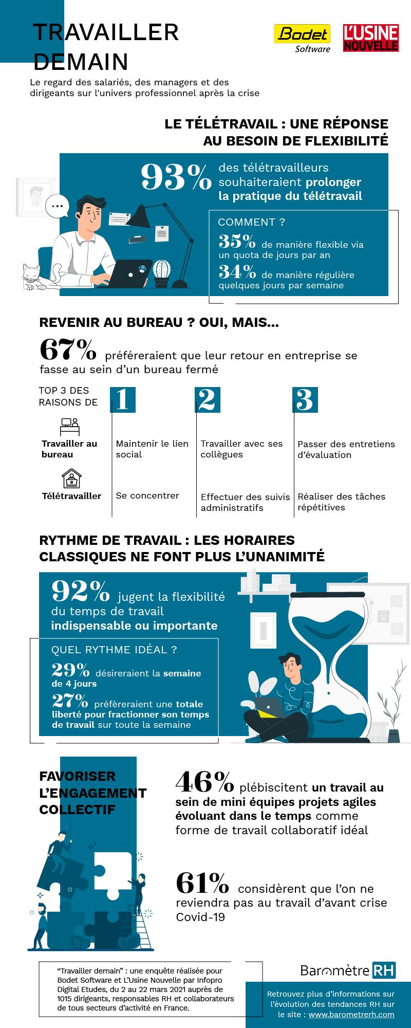 """Infographie sur le thème """"Travailler demain"""", enquête menée en mars 2021"""