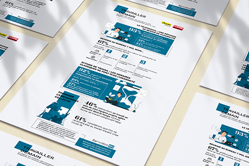 """Infographie de l'enquête """"Travailler demain"""" Bodet Software / L'Usine Nouvelle"""
